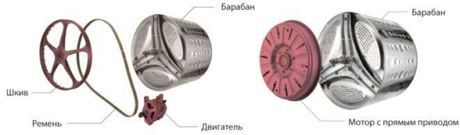 сравнение схем привода барабанов