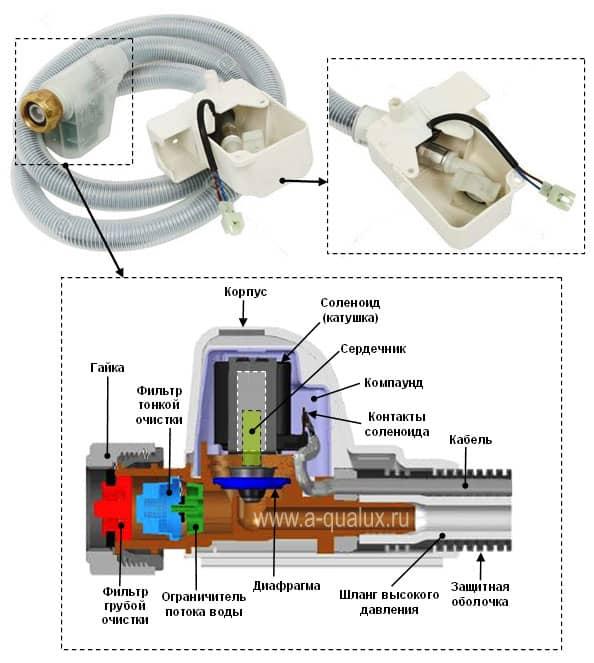 схема аквастопа в наливном шланге